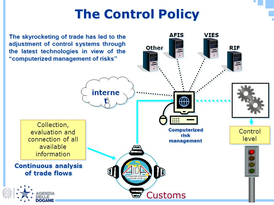 The Control Policy Continuous analysis of trade flows Computerized risk management Computerized risk management Other AFIS VIES RIF interne t Collection, evaluation and connection of all available information Control level Customs The skyrocketing of trade has led to the adjustment of control systems through the latest technologies in view of the computerized management of risks