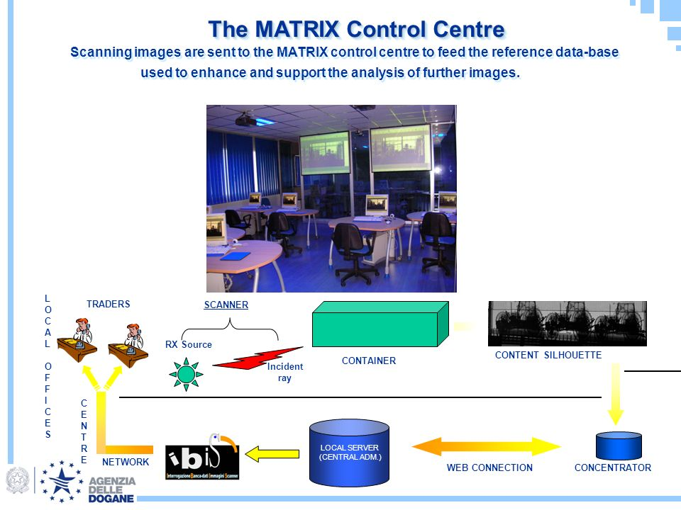 The MATRIX Control Centre RX Source Incident ray CONTAINER CONTENT SILHOUETTE LOCAL SERVER (CENTRAL ADM.) WEB CONNECTIONCONCENTRATOR LOCAL OFFICESLOCAL OFFICES CENTRECENTRE NETWORK SCANNER TRADERS Scanning images are sent to the MATRIX control centre to feed the reference data-base used to enhance and support the analysis of further images.