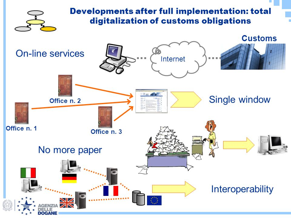 Developments after full implementation: total digitalization of customs obligations On-line services Single window No more paper Interoperability Internet Customs Office n.