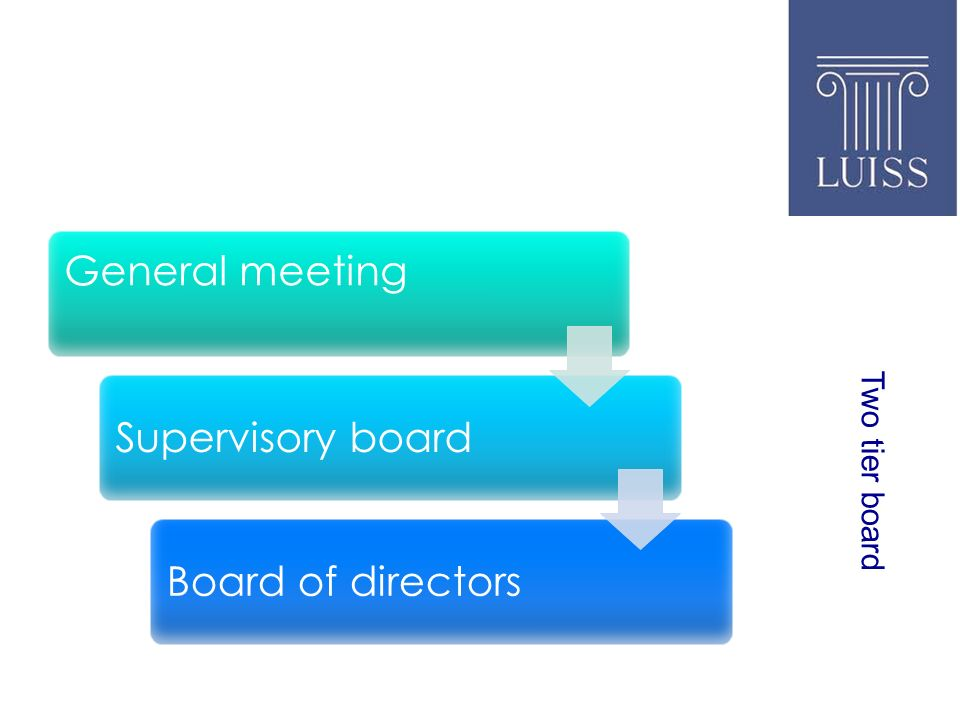Two tier board General meeting Supervisory boardBoard of directors