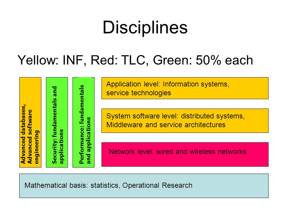 Disciplines Yellow: INF, Red: TLC, Green: 50% each Advanced databases, Advanced software engineering Security: fundamentals and applications Performance: fundamentals and applications Application level: Information systems, service technologies System software level: distributed systems, Middleware and service architectures Network level: wired and wireless networks Mathematical basis: statistics, Operational Research