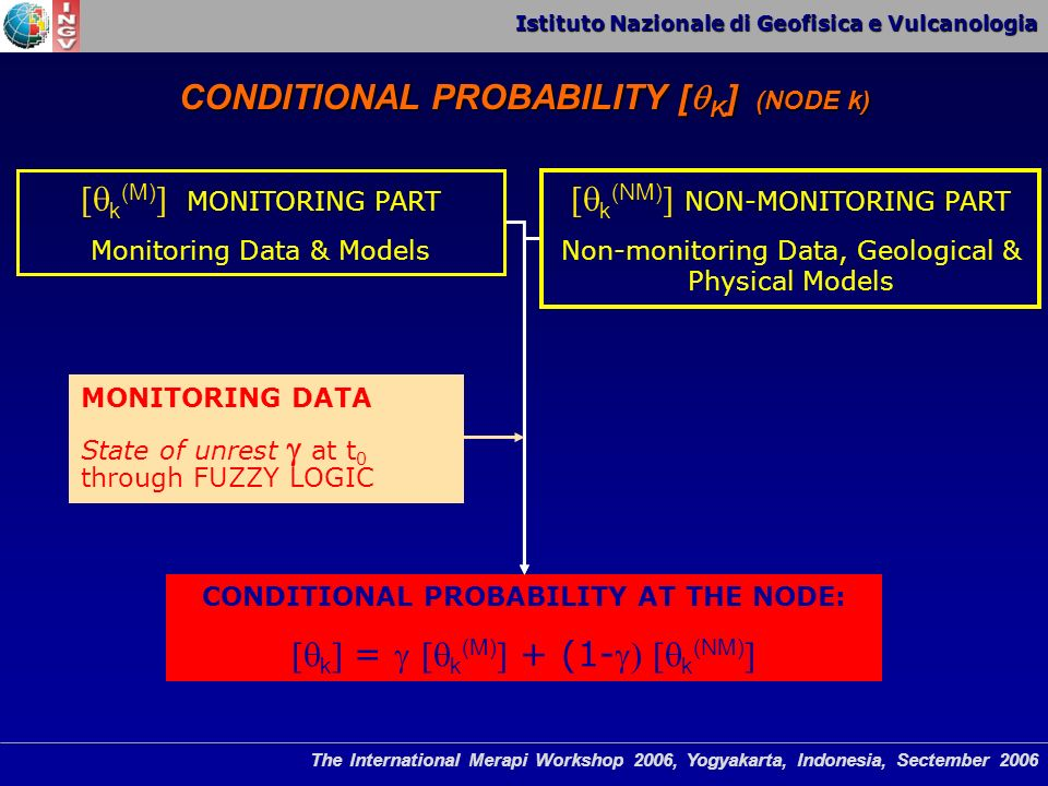 Istituto Nazionale di Geofisica e Vulcanologia The International Merapi Workshop 2006, Yogyakarta, Indonesia, Sectember 2006 k (M) MONITORING PART Monitoring Data & Models k (NM) NON-MONITORING PART Non-monitoring Data, Geological & Physical Models CONDITIONAL PROBABILITY AT THE NODE: k = k (M) + (1- k (NM) MONITORING DATA State of unrest at t 0 through FUZZY LOGIC CONDITIONAL PROBABILITY [ K ] (NODE k)