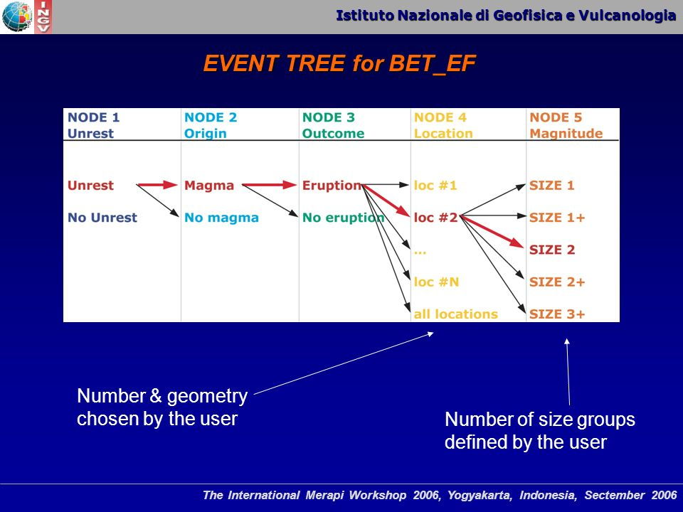 Istituto Nazionale di Geofisica e Vulcanologia The International Merapi Workshop 2006, Yogyakarta, Indonesia, Sectember 2006 EVENT TREE for BET_EF Number & geometry chosen by the user Number of size groups defined by the user