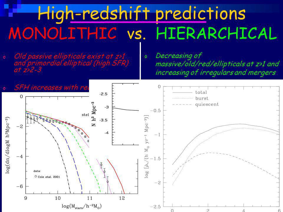 o Decreasing of massive/old/red/ellipticals at z>1 and increasing of irregulars and mergers o SFH peaks at intermediate redshift ( 3) o Rapid evolution of the MF: steepening and less massive o Old passive ellipticals exist at z>1 and primordial elliptical (high SFR) at z>2-3 o SFH increases with redshift (50% stars formed at z>3) o Mild/negligible evolution of the MF High-redshift predictions MONOLITHIC vs.