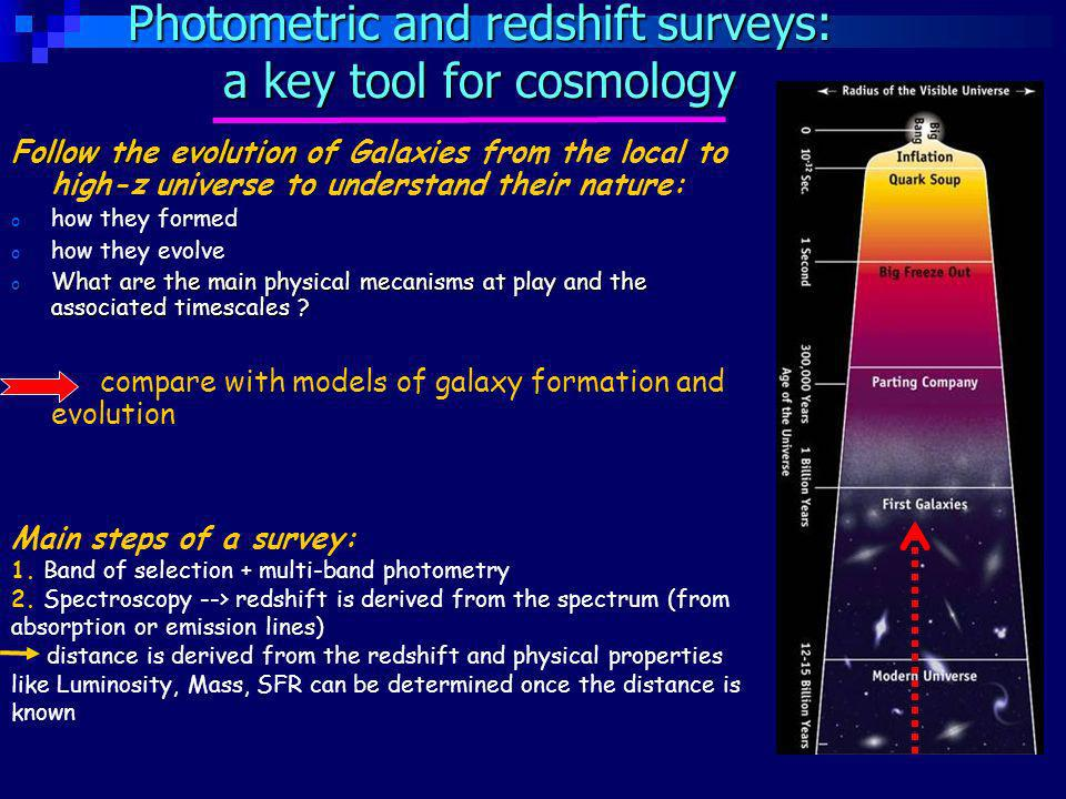 Main steps of a survey: 1. Band of selection + multi-band photometry 2.