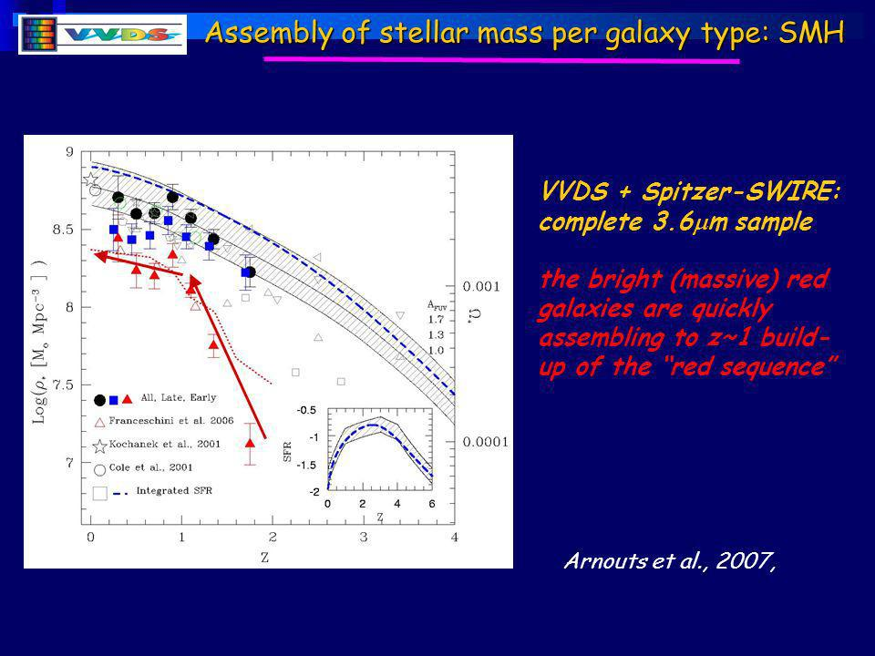 Assembly of stellar mass per galaxy type: SMH Arnouts et al., 2007, VVDS + Spitzer-SWIRE: complete 3.6 m sample the bright (massive) red galaxies are quickly assembling to z~1 build- up of the red sequence