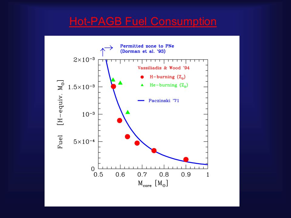 Hot-PAGB Fuel Consumption