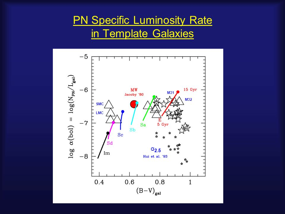 PN Specific Luminosity Rate in Template Galaxies α 2.5 SMC M31 M32 LMC