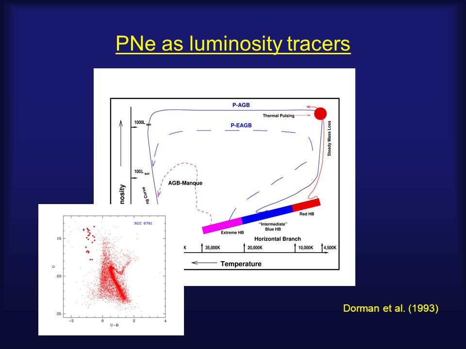 PNe as luminosity tracers Dorman et al. (1993)