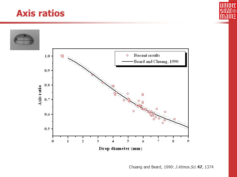 Axis ratios Chuang and Beard, 1990: J.Atmos.Sci. 47, 1374