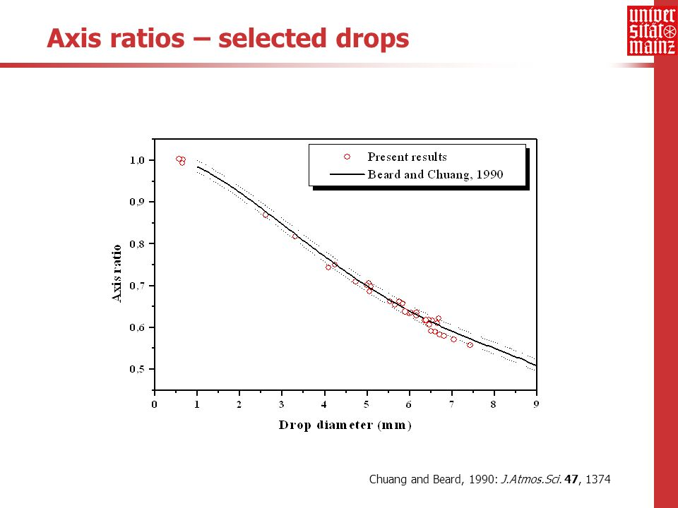 Axis ratios – selected drops Chuang and Beard, 1990: J.Atmos.Sci. 47, 1374