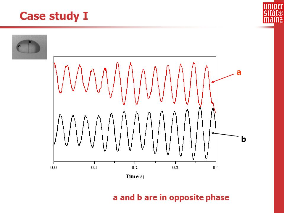Case study I a b a and b are in opposite phase
