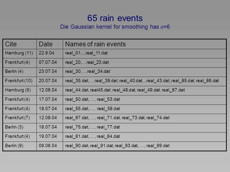 65 rain events Die Gaussian kernel for smoothing has =6 CiteDateNames of rain events Hamburg (11) real_01,..,real_11.dat Frankfurt (4) real_20,…real_23.dat Berlin (4) real_30, …real_34.dat Frankfurt (10) real_35.dat, …real_38.dat, real_40.dat,..real_43.dat, real_85.dat, real_86.dat Hamburg (5) real_44.dat, real45.dat, real_48.dat, real_49.dat, real_87.dat Frankfurt (4) real_50.dat, …, real_53.dat Frankfurt (4) real_55.dat,…, real_58.dat Frankfurt (7) real_67.dat, …, real_71.dat, real_73.dat, real_74.dat Berlin (3) real_75.dat, …, real_77.dat Frankfurt (4) real_81.dat, …, real_84.dat Berlin (9) real_90.dat, real_91.dat, real_93.dat, …, real_99.dat