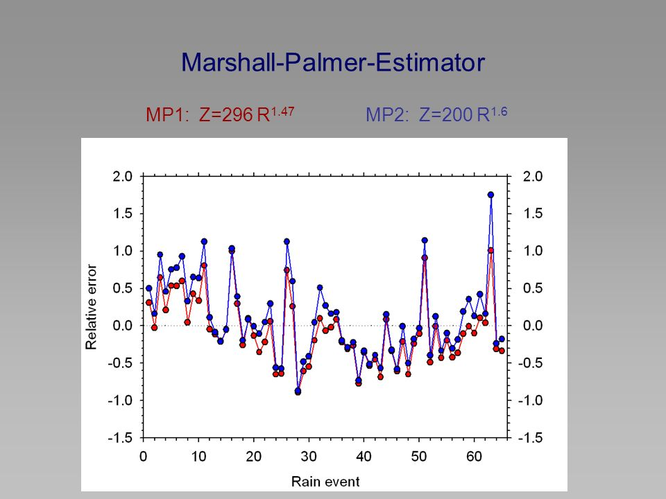 Marshall-Palmer-Estimator MP1: Z=296 R 1.47 MP2: Z=200 R 1.6