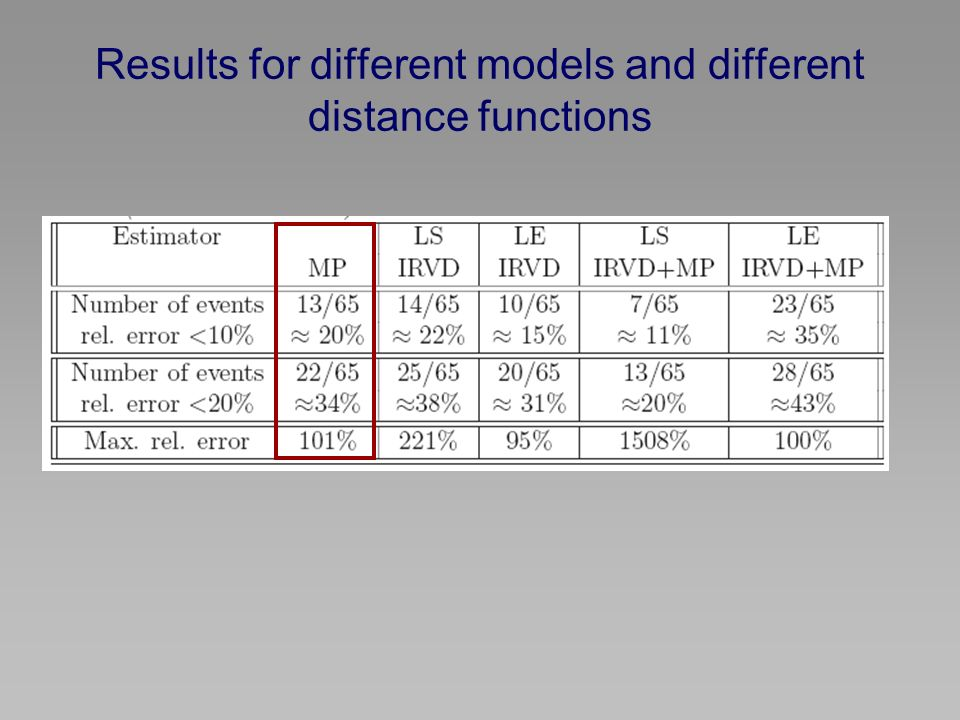 Results for different models and different distance functions