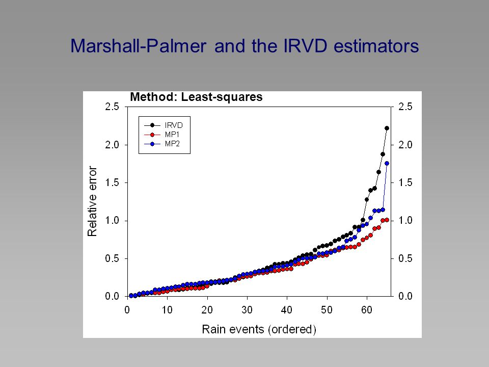 Marshall-Palmer and the IRVD estimators Method: Least-squares