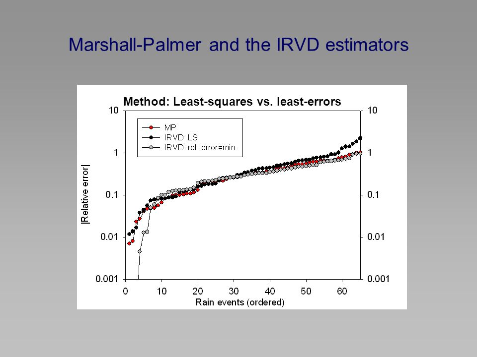 Marshall-Palmer and the IRVD estimators Method: Least-squares vs. least-errors