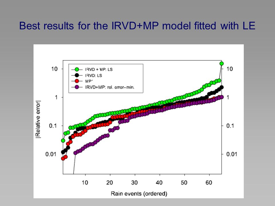 Best results for the IRVD+MP model fitted with LE