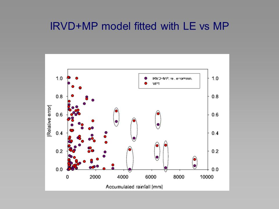 IRVD+MP model fitted with LE vs MP