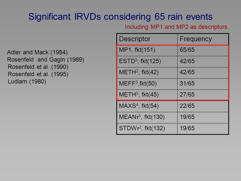 Significant IRVDs considering 65 rain events DescriptorFrequency MP1, fkt(151)65/65 ESTD 5, fkt(125)42/65 METH 2, fkt(42)42/65 MEFF 5,fkt(50)31/65 METH 5, fkt(45)27/65 MAXS 4, fkt(54)22/65 MEAN, fkt(130) 19/65 STDW, fkt(132) 19/65 Including MP1 and MP2 as descriptors Adler and Mack (1984) Rosenfeld and Gagin (1989) Rosenfeld et al.