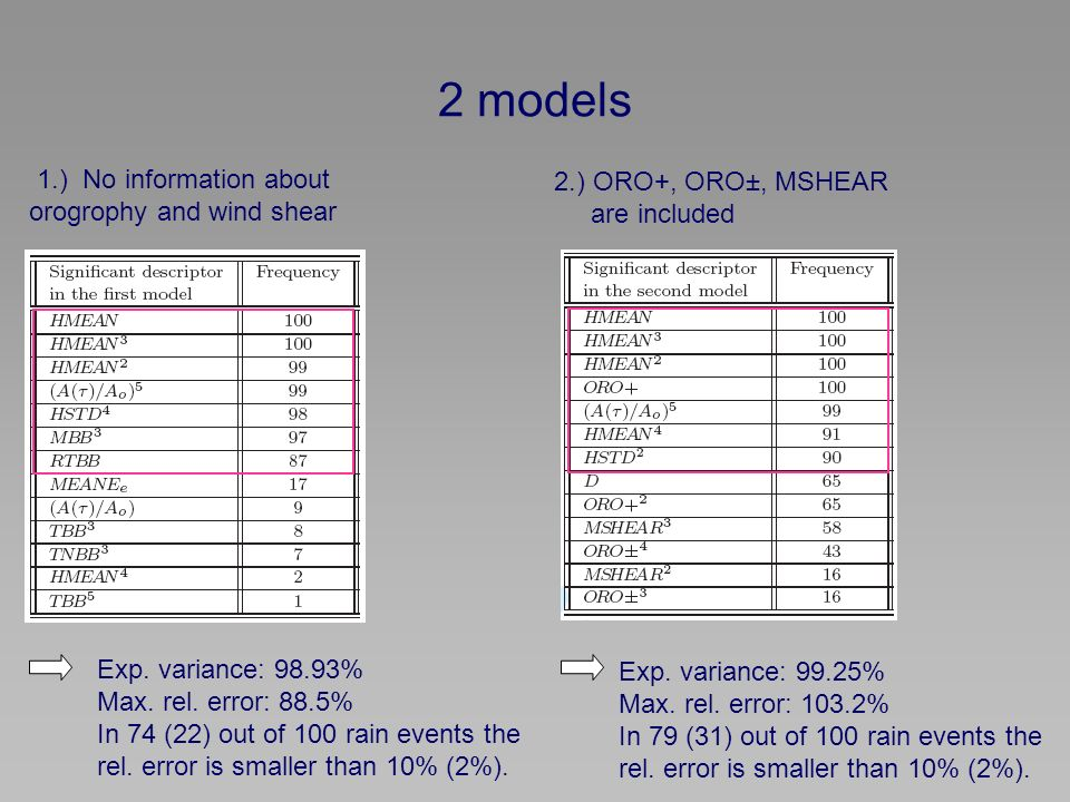 2 models 1.) No information about orogrophy and wind shear 2.) ORO+, ORO±, MSHEAR are included Exp.