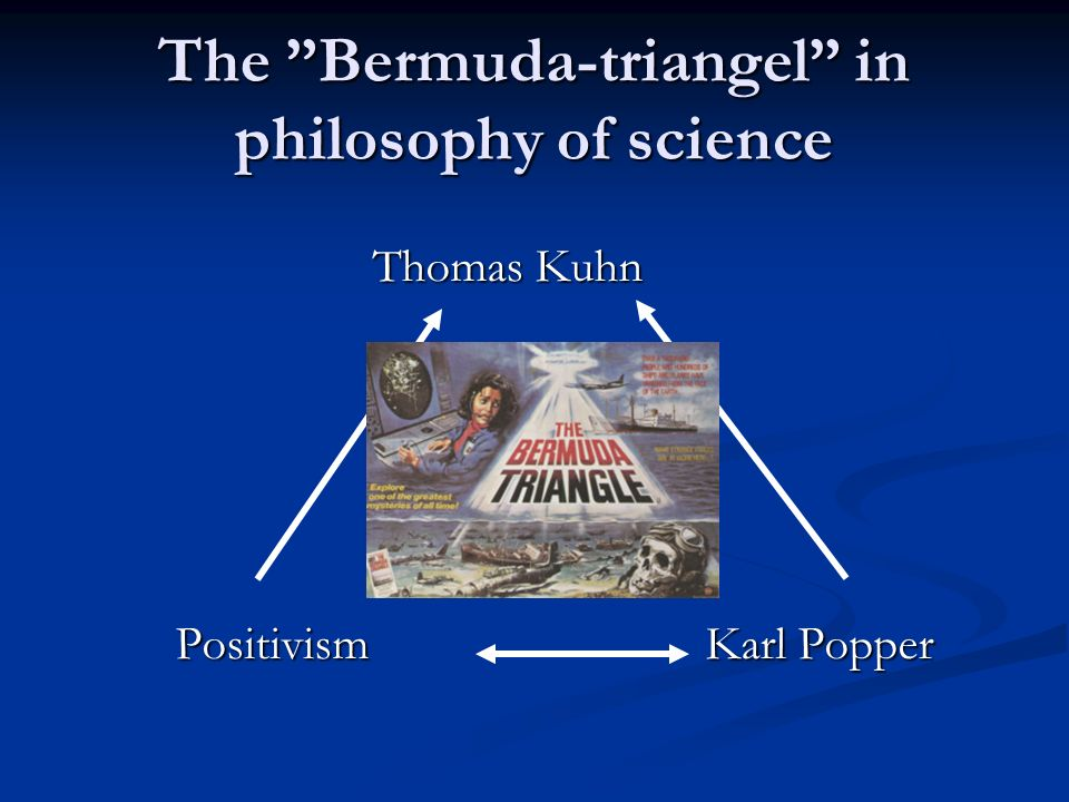 The Bermuda-triangel in philosophy of science Thomas Kuhn Thomas Kuhn Positivism Karl Popper Positivism Karl Popper