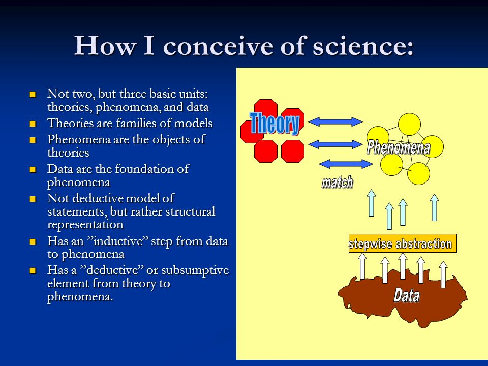 How I conceive of science: Not two, but three basic units: theories, phenomena, and data Not two, but three basic units: theories, phenomena, and data Theories are families of models Theories are families of models Phenomena are the objects of theories Phenomena are the objects of theories Data are the foundation of phenomena Data are the foundation of phenomena Not deductive model of statements, but rather structural representation Not deductive model of statements, but rather structural representation Has an inductive step from data to phenomena Has an inductive step from data to phenomena Has a deductive or subsumptive element from theory to phenomena.