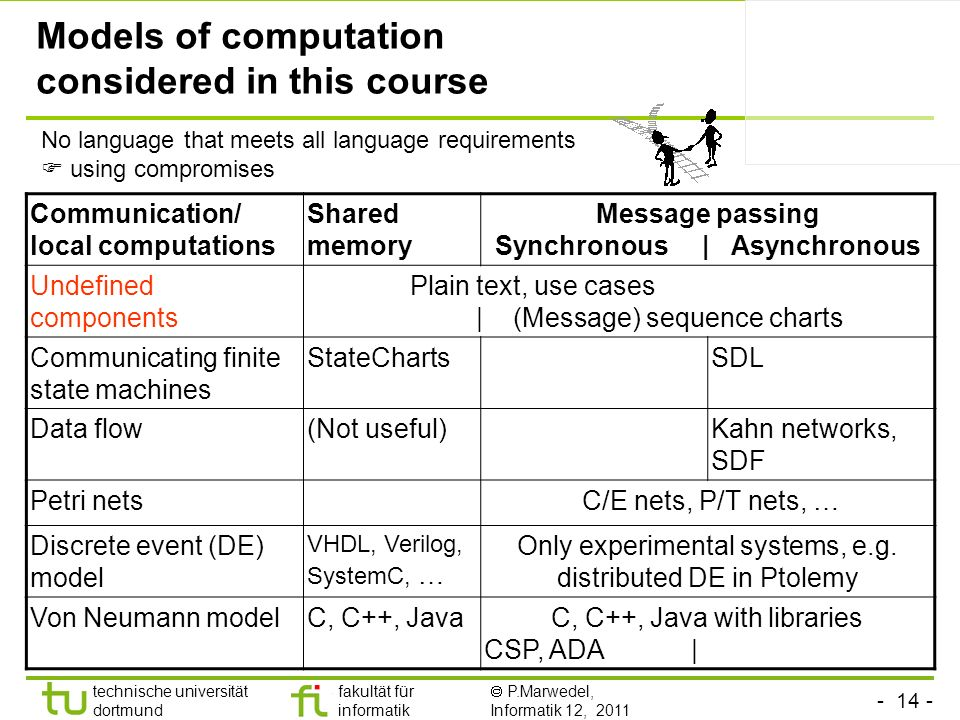 - 14 - technische universität dortmund fakultät für informatik P.Marwedel, Informatik 12, 2011 Models of computation considered in this course Communication/ local computations Shared memory Message passing Synchronous | Asynchronous Undefined components Plain text, use cases | (Message) sequence charts Communicating finite state machines StateChartsSDL Data flow(Not useful)Kahn networks, SDF Petri nets C/E nets, P/T nets, … Discrete event (DE) model VHDL, Verilog, SystemC, … Only experimental systems, e.g.
