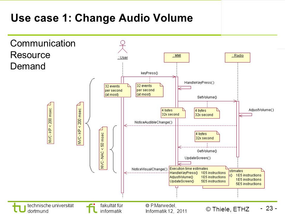 - 23 - technische universität dortmund fakultät für informatik P.Marwedel, Informatik 12, 2011 Use case 1: Change Audio Volume © Thiele, ETHZ Communication Resource Demand