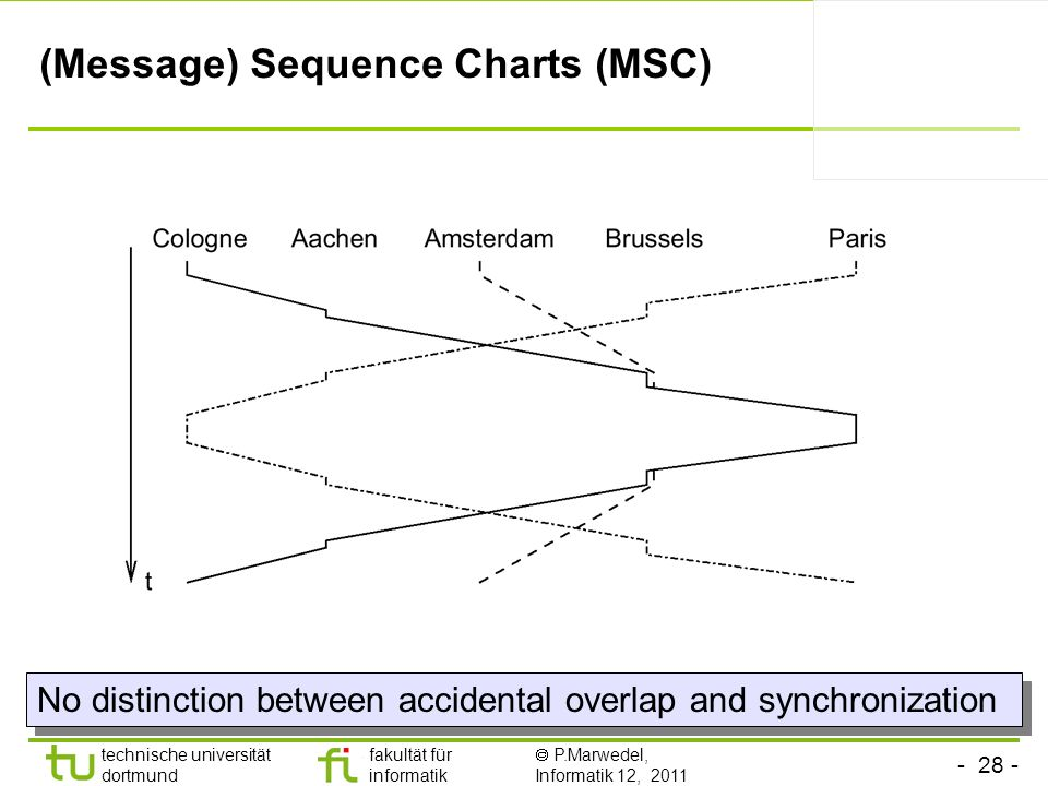 - 28 - technische universität dortmund fakultät für informatik P.Marwedel, Informatik 12, 2011 (Message) Sequence Charts (MSC) No distinction between accidental overlap and synchronization