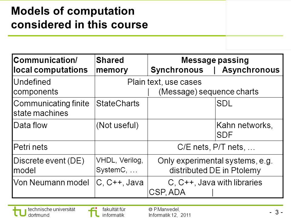 - 3 - technische universität dortmund fakultät für informatik P.Marwedel, Informatik 12, 2011 Models of computation considered in this course Communication/ local computations Shared memory Message passing Synchronous | Asynchronous Undefined components Plain text, use cases | (Message) sequence charts Communicating finite state machines StateChartsSDL Data flow(Not useful)Kahn networks, SDF Petri nets C/E nets, P/T nets, … Discrete event (DE) model VHDL, Verilog, SystemC, … Only experimental systems, e.g.