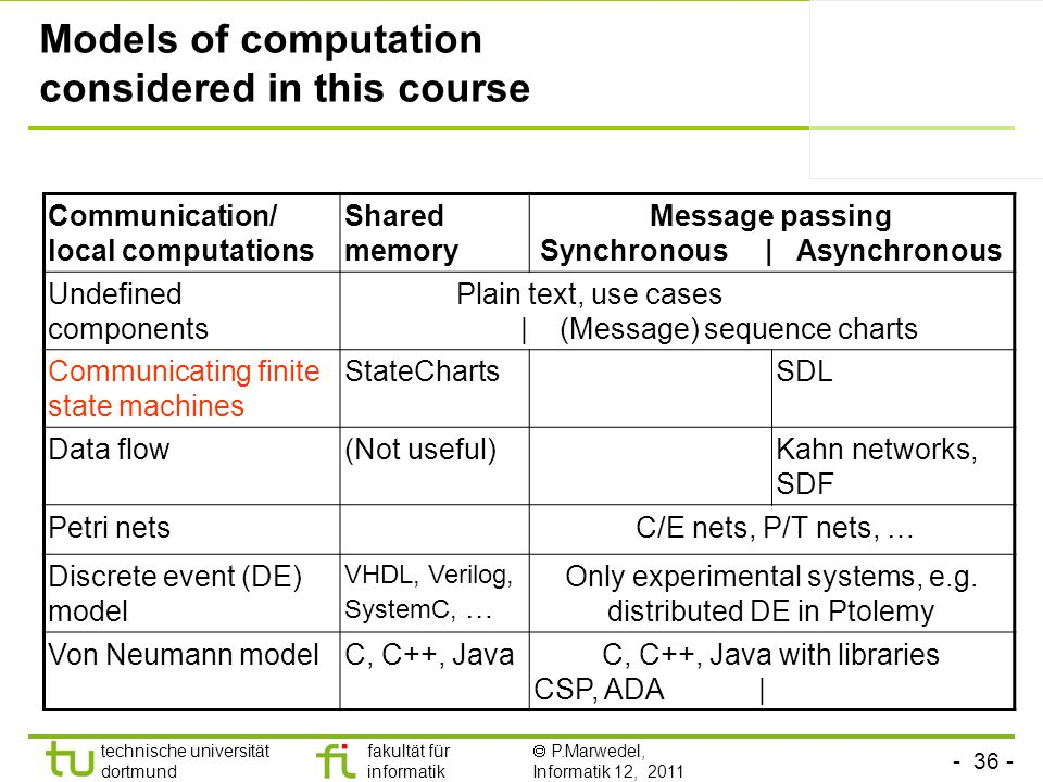 - 36 - technische universität dortmund fakultät für informatik P.Marwedel, Informatik 12, 2011 Models of computation considered in this course Communication/ local computations Shared memory Message passing Synchronous | Asynchronous Undefined components Plain text, use cases | (Message) sequence charts Communicating finite state machines StateChartsSDL Data flow(Not useful)Kahn networks, SDF Petri nets C/E nets, P/T nets, … Discrete event (DE) model VHDL, Verilog, SystemC, … Only experimental systems, e.g.