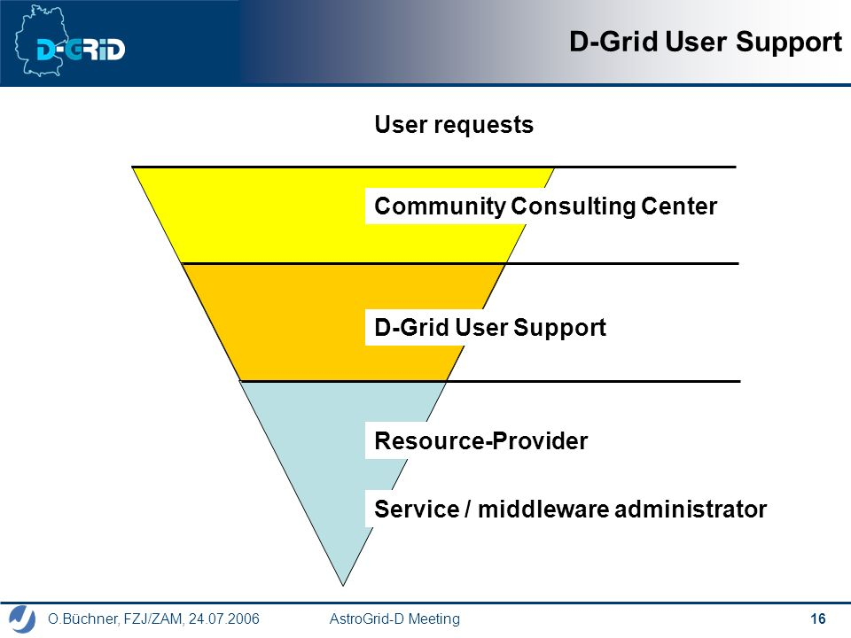O.Büchner, FZJ/ZAM, 24.07.2006 AstroGrid-D Meeting 16 D-Grid User Support Community Consulting Center D-Grid User Support Service / middleware administrator Resource-Provider User requests