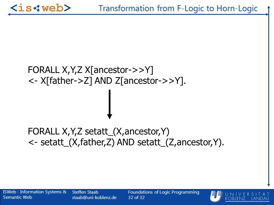 ISWeb - Information Systems & Semantic Web Steffen Staab Foundations of Logic Programming 32 of 32 Transformation from F-Logic to Horn-Logic FORALL X,Y,Z X[ancestor->>Y] Z] AND Z[ancestor->>Y].