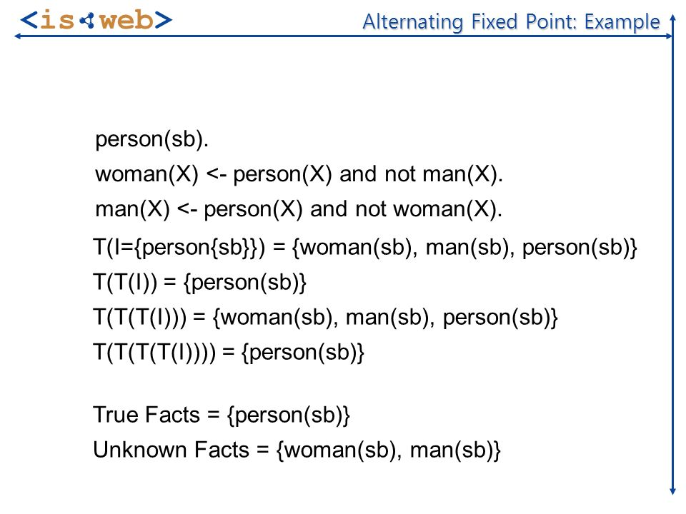 of 20 Alternating Fixed Point: Example person(sb).