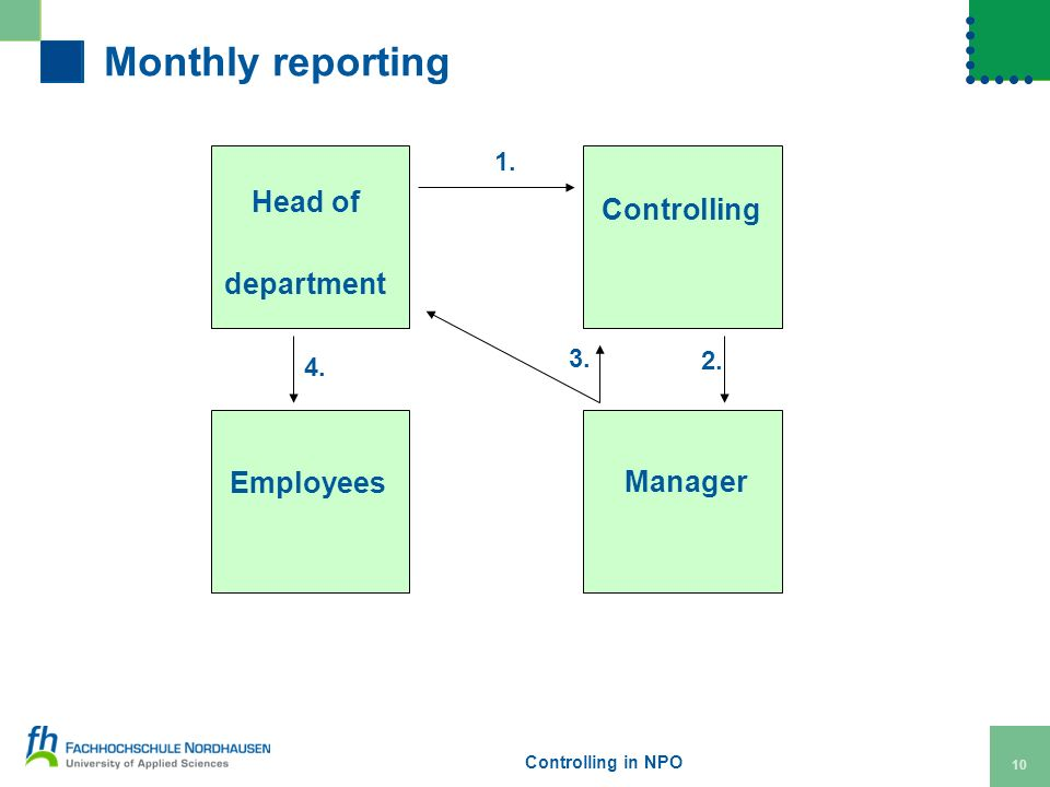 Controlling in NPO 10 Monthly reporting Head of department Controlling Employees Manager 1.
