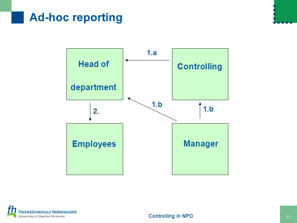 Controlling in NPO 11 Ad-hoc reporting Head of department Controlling Employees Manager 1.b 2.