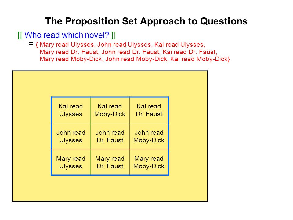 The Proposition Set Approach to Questions [[ Who read which novel.