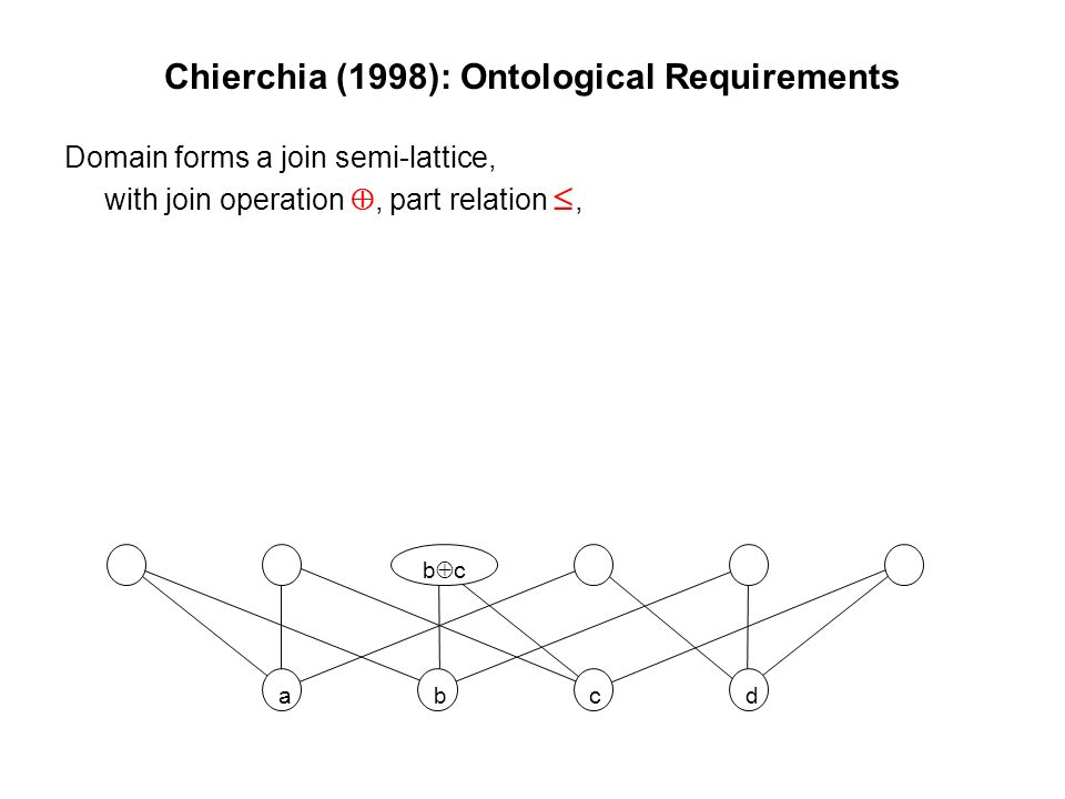 Chierchia (1998): Ontological Requirements Domain forms a join semi-lattice, with join operation, part relation, abcd b c