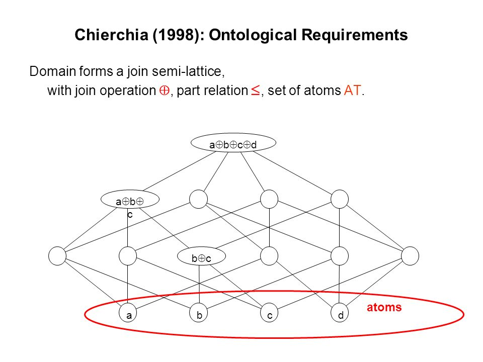 Chierchia (1998): Ontological Requirements Domain forms a join semi-lattice, with join operation, part relation, set of atoms AT.