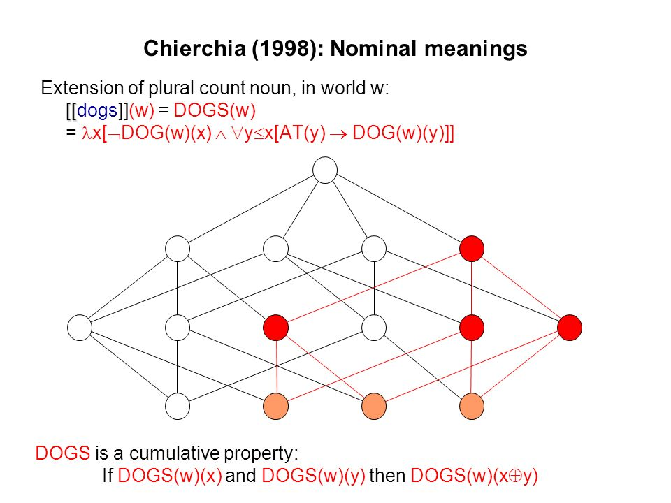 Chierchia (1998): Nominal meanings [[ Extension of plural count noun, in world w: [[dogs]](w) = DOGS(w) = x[ DOG(w)(x) y x[AT(y) DOG(w)(y)]] DOGS is a cumulative property: If DOGS(w)(x) and DOGS(w)(y) then DOGS(w)(x y)