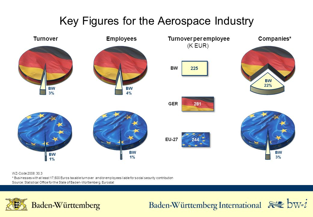 Key Figures for the Aerospace Industry Turnover Employees Turnover per employee (K EUR) Companies* WZ-Code 2008: 30.3 * Businesses with at least 17,500 Euros taxable turnover and/or employees liable for social security contribution Source: Statistical Office for the State of Baden-Württemberg, Eurostat