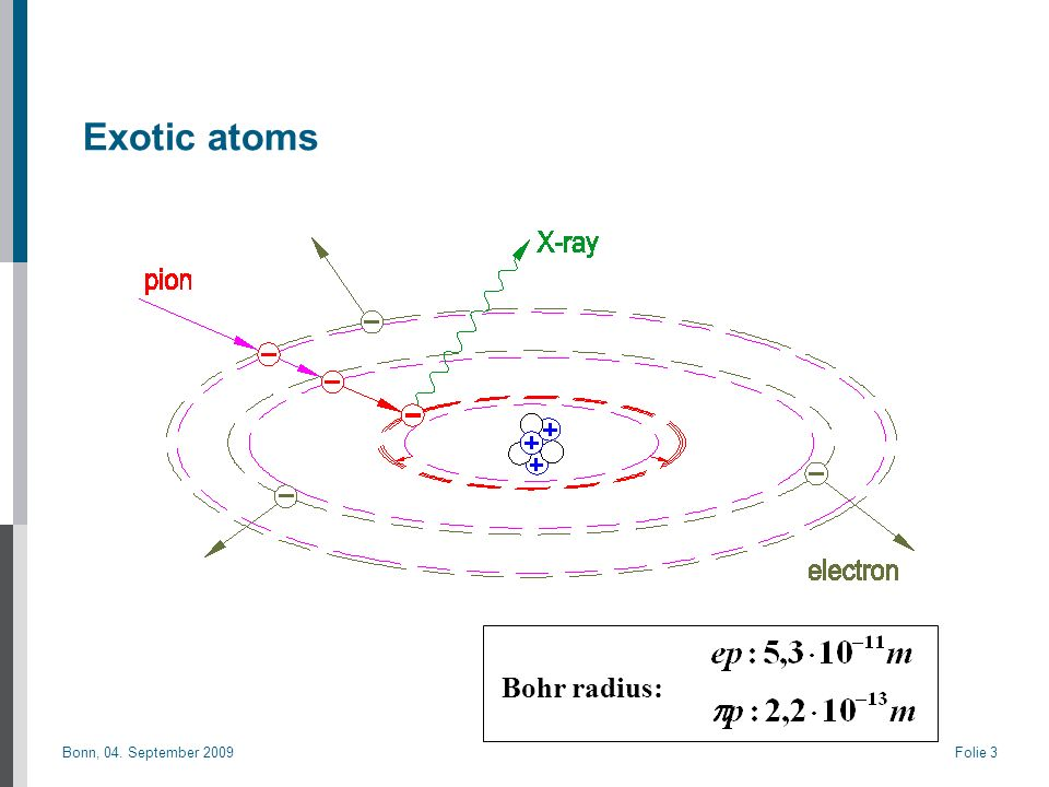 Bonn, 04. September 2009Folie 3 Exotic atoms Bohr radius: