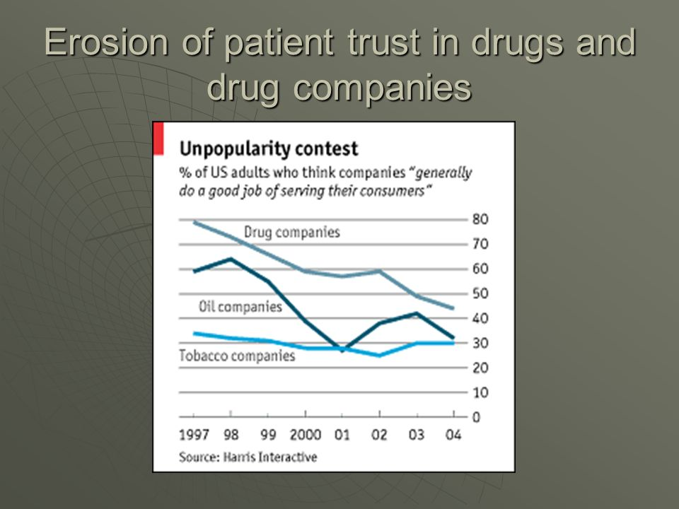 Erosion of patient trust in drugs and drug companies