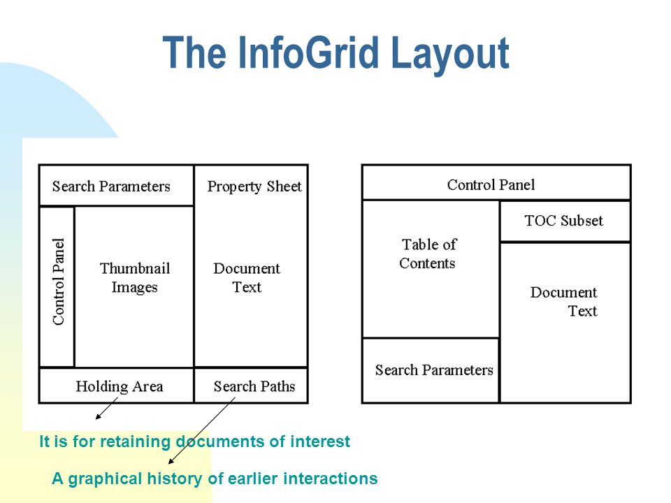 The InfoGrid Layout It is for retaining documents of interest A graphical history of earlier interactions