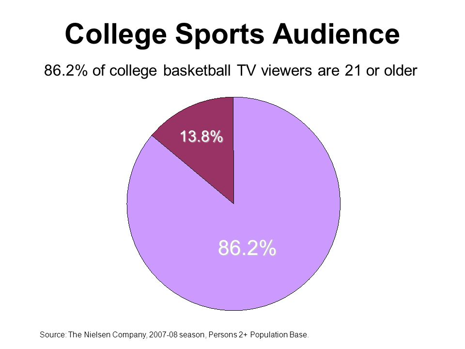 College Sports Audience Source: The Nielsen Company, season, Persons 2+ Population Base.