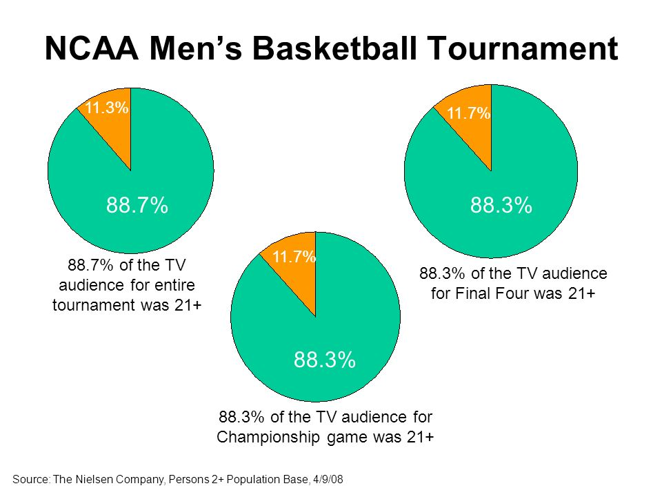 Source: The Nielsen Company, Persons 2+ Population Base, 4/9/ % of the TV audience for entire tournament was %88.3% 11.3% 11.7% 88.3% of the TV audience for Final Four was % of the TV audience for Championship game was 21+ NCAA Mens Basketball Tournament