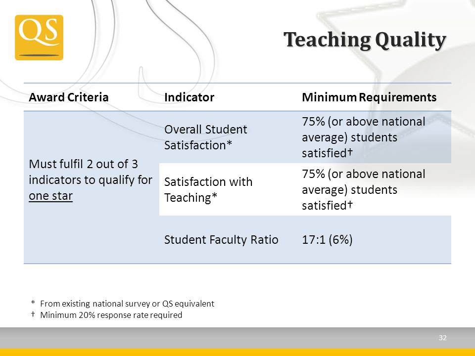 Teaching Quality Award CriteriaIndicatorMinimum Requirements Must fulfil 2 out of 3 indicators to qualify for one star Overall Student Satisfaction* 75% (or above national average) students satisfied Satisfaction with Teaching* 75% (or above national average) students satisfied Student Faculty Ratio17:1 (6%) *From existing national survey or QS equivalent Minimum 20% response rate required 32