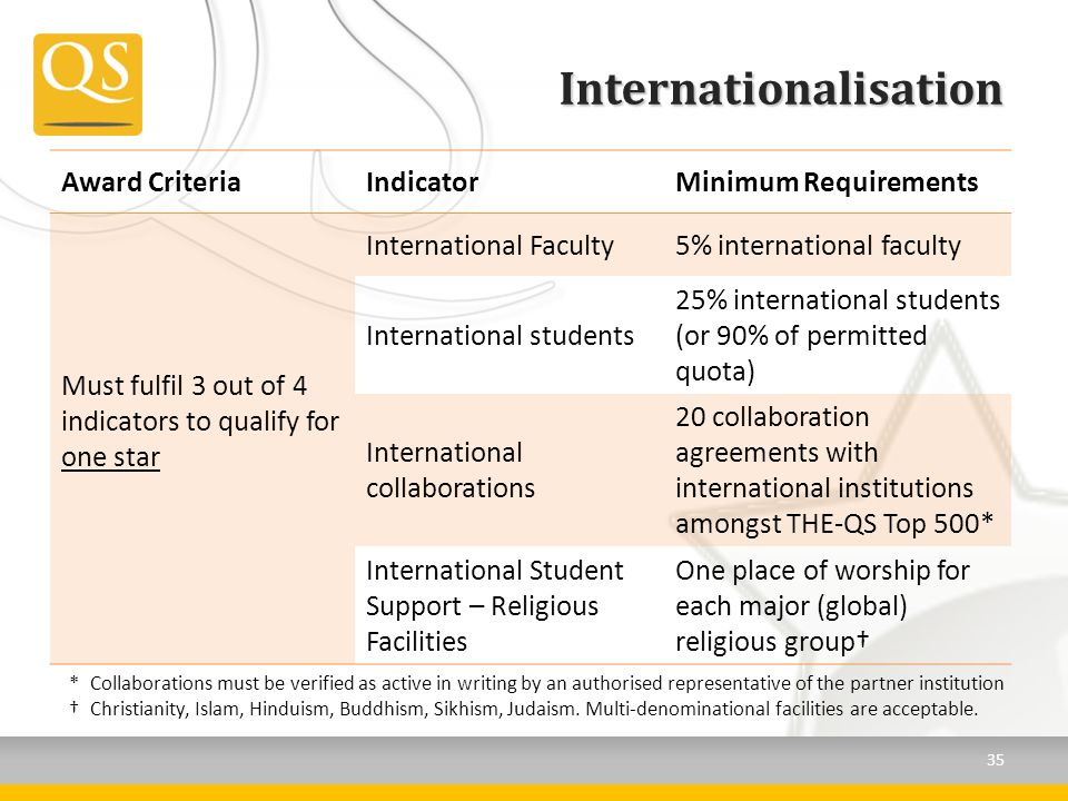 Internationalisation Award CriteriaIndicatorMinimum Requirements Must fulfil 3 out of 4 indicators to qualify for one star International Faculty5% international faculty International students 25% international students (or 90% of permitted quota) International collaborations 20 collaboration agreements with international institutions amongst THE-QS Top 500* International Student Support – Religious Facilities One place of worship for each major (global) religious group *Collaborations must be verified as active in writing by an authorised representative of the partner institution Christianity, Islam, Hinduism, Buddhism, Sikhism, Judaism.