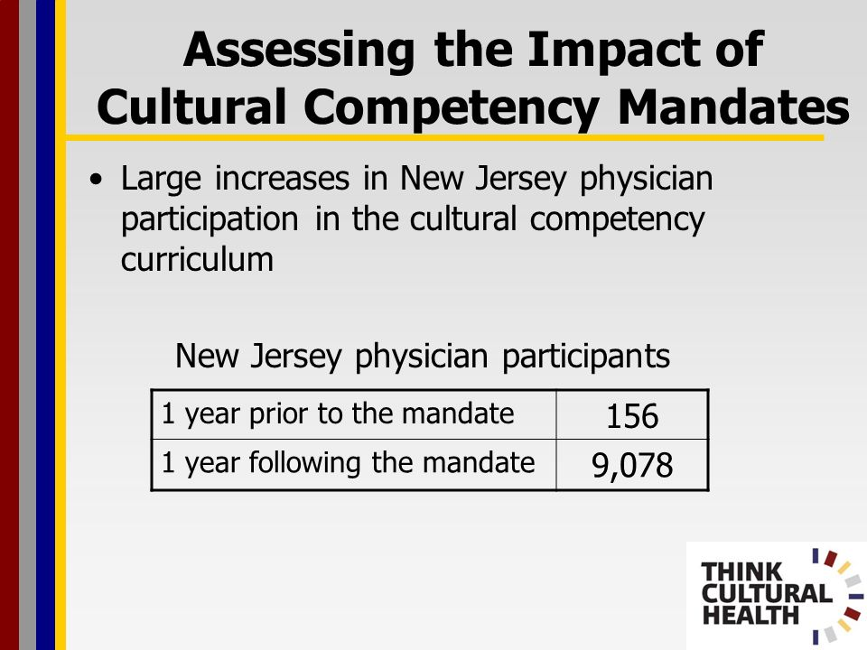 Large increases in New Jersey physician participation in the cultural competency curriculum New Jersey physician participants 1 year prior to the mandate year following the mandate 9,078 Assessing the Impact of Cultural Competency Mandates